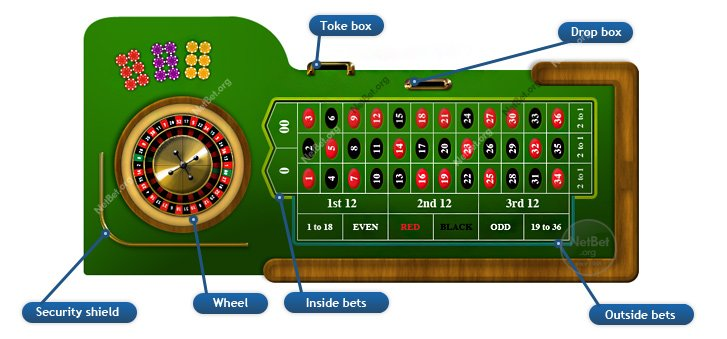 Roulette table grid
