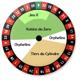 Tiers du cylindre roulette